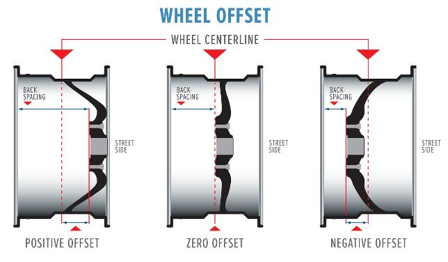 wheel offset backspace.jpg